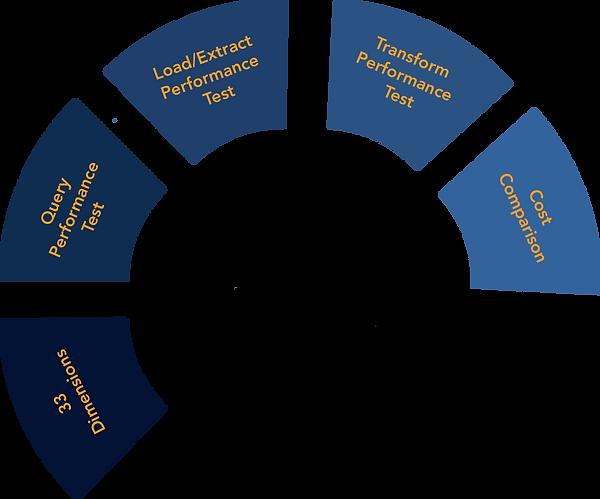 2021 Cloud Data Platform Benchmark Analysis.png