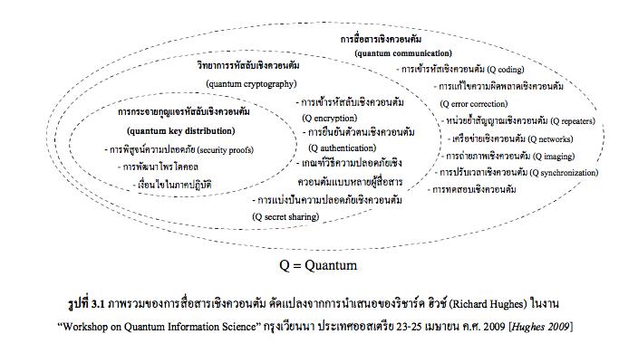 ไอทีหรือสารสนเทศเชิงควอนตัม (กำเนิดแล้ว)