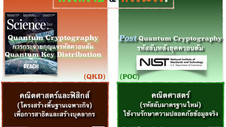 Quantum Cryptography vs Post-Quantum Cryptography - คนละเรื่องเดียวกัน