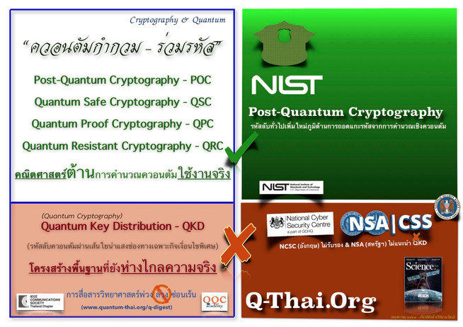 Q-Digest (May 2021) - Cryptography & Quantum