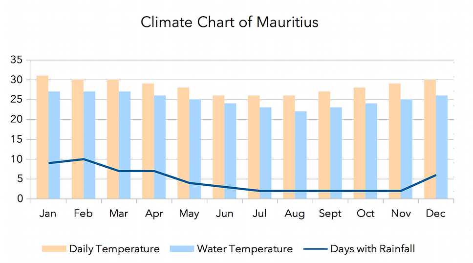Climate Chart of Mauritius