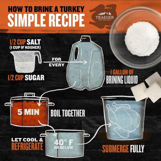 Turkey Brine Recipes