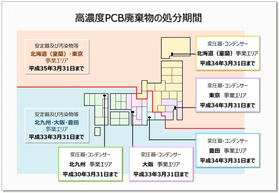 PCB廃棄物の処分期限