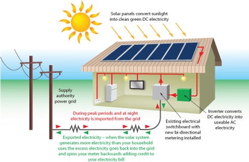 how does electricity work - Acur.lunamedia.co