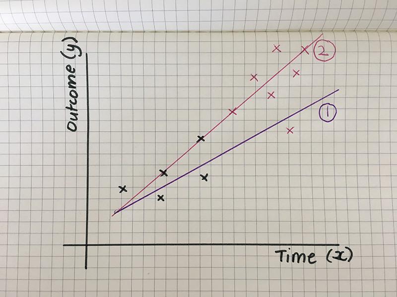 outcome vs time graph