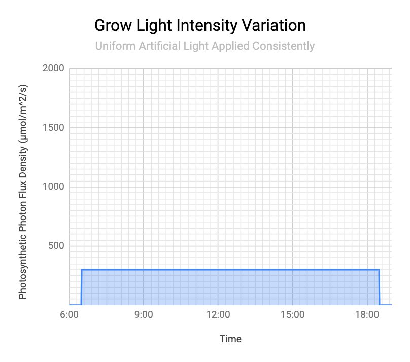 Graph of Grow Light Intensity