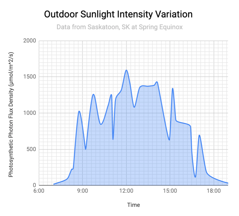 Graph of Outdoor Sunlight Intensity