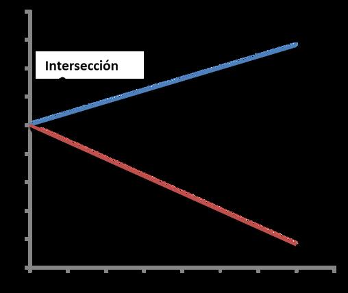 Glosario: Constante o Intersección de la recta de regresión