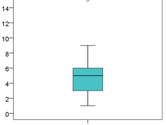 Cómo se interpreta un Diagrama de Cajas y Bigotes?