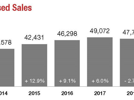 What did the Charlotte real estate market look like in 2018?