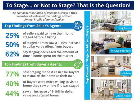 The Impact Staging Your Home Has On Your Sale Price!