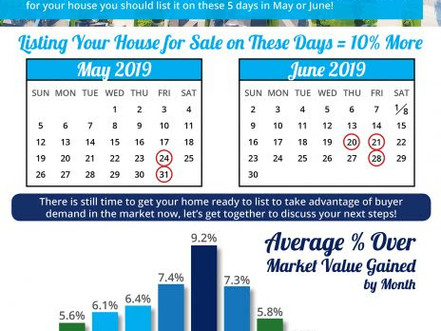 Top Days to List Your Home for Sale!