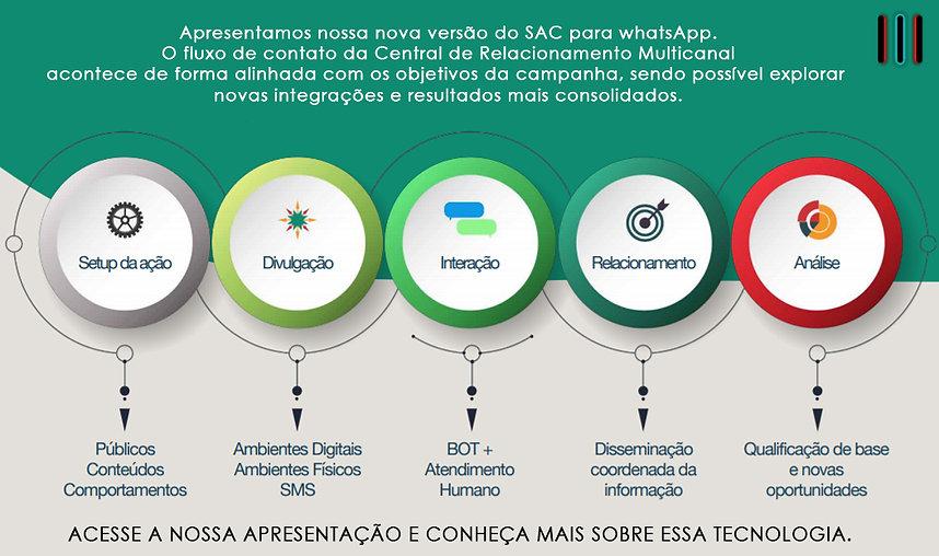 whatsSAC_divulgação.jpg