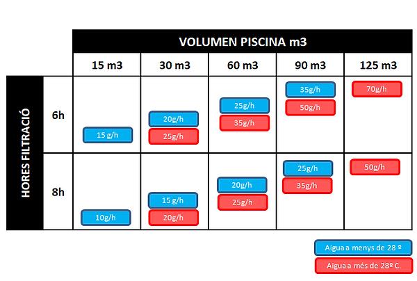 Tabla calculo modelo de clorador salino según el volumen y las horas de filtración