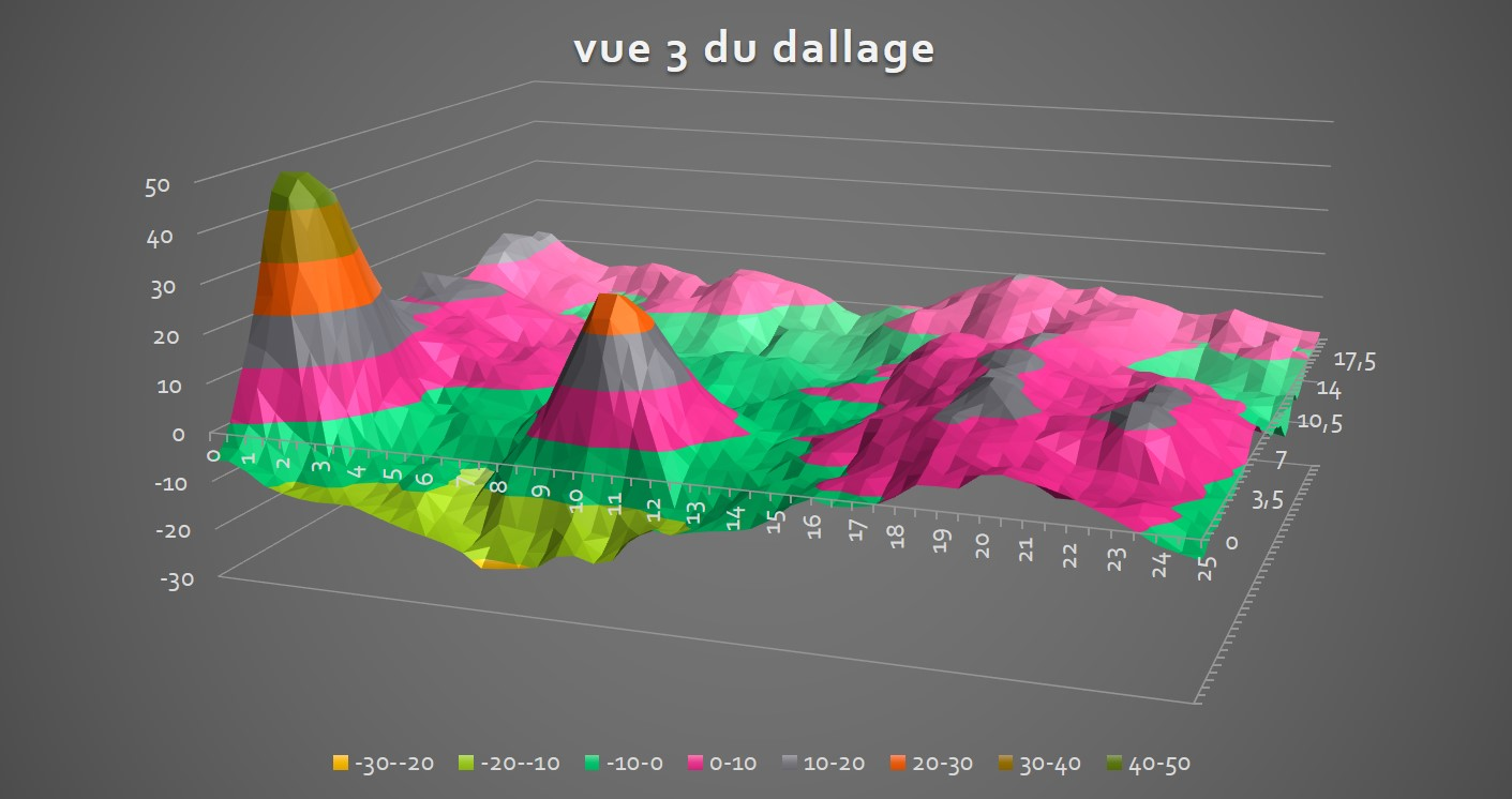 visualisation 3D planéité dallage - scanner 3D