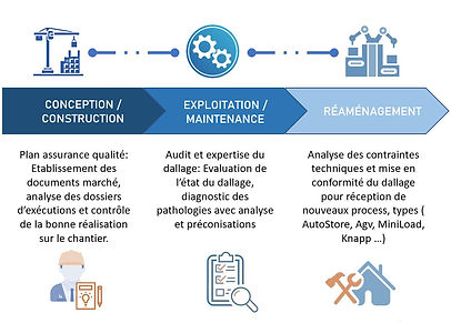 conseil assistance audit rénovation du dallage
