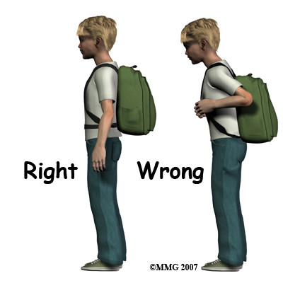 Correct position of back pack