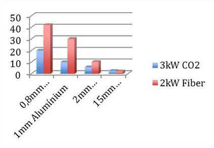 PTL 4001 lemezvágó lézervágó berendezés lemezvágás lézervágás fiber lézer vágási sebesség