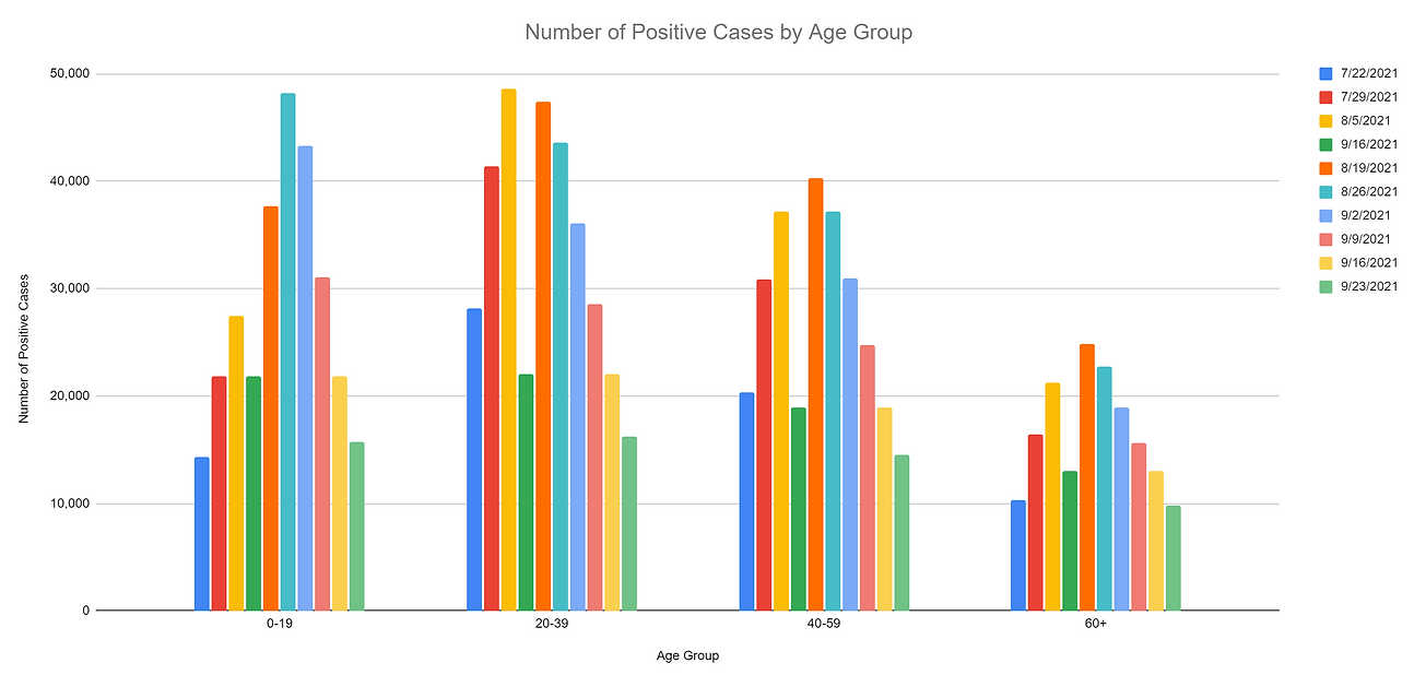2021-09-23 Age Group.PNG