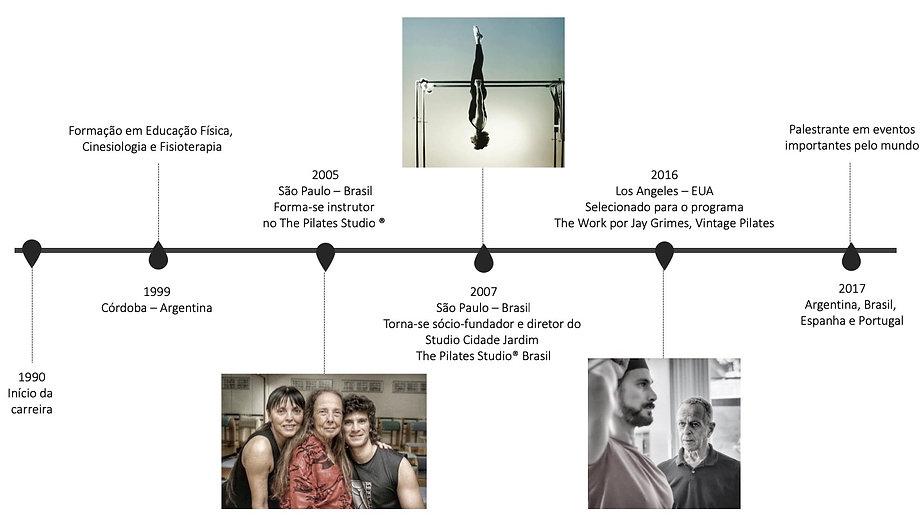 timeline Fernando.jpg