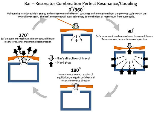 CCBANTA Technical Discussion: Bar-Resonator coupling for perfect resonance