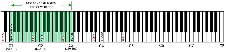 Bass Tone Bar System Effective Range