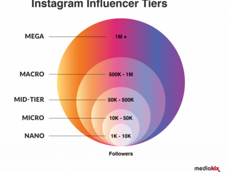 Everything You Need to Know About Nano-Influencers and Why You Should Utilize Them