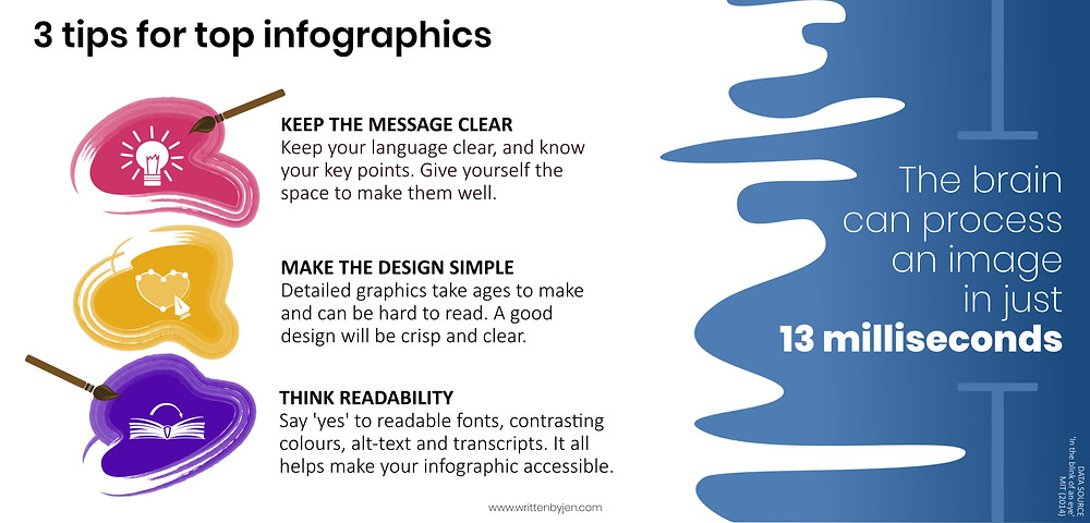 FACT: The brain can process an image in 13 milliseconds. Tip 1. Keep the message clear. Keep your language clear, and know your key points. Give yourself the space to make them well. Tip 2. Make the design simple. Detailed graphics take ages to make and can be hard to read. A good design will be crisp and clear. Tip 3. Think readability. Say 'yes' to readable fonts, contrasting colours, alt-test and transcripts. It all helps make your infographic accessible.