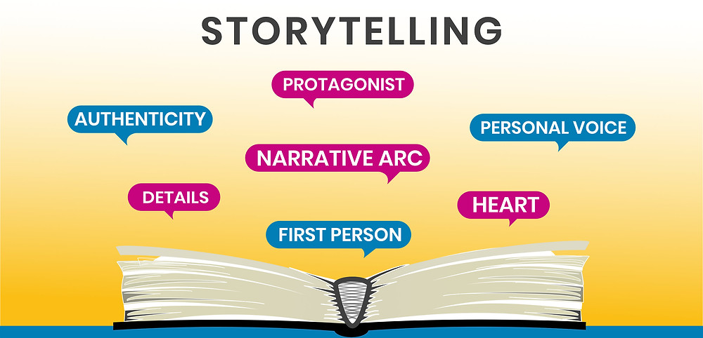 Infographic showing an open book with the key elements of good story: protagonist, authenticity, narrative arc, personal voice, details, first person, heart.