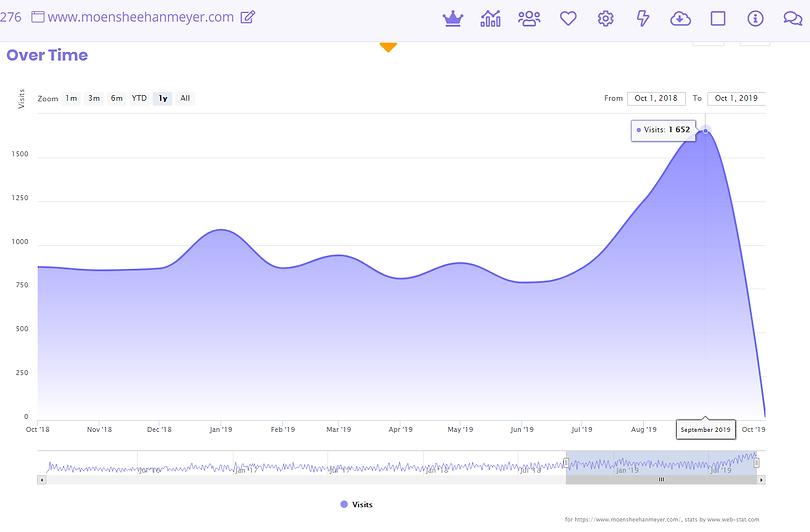 MSM - Webstats visitors - Sept 2019.png