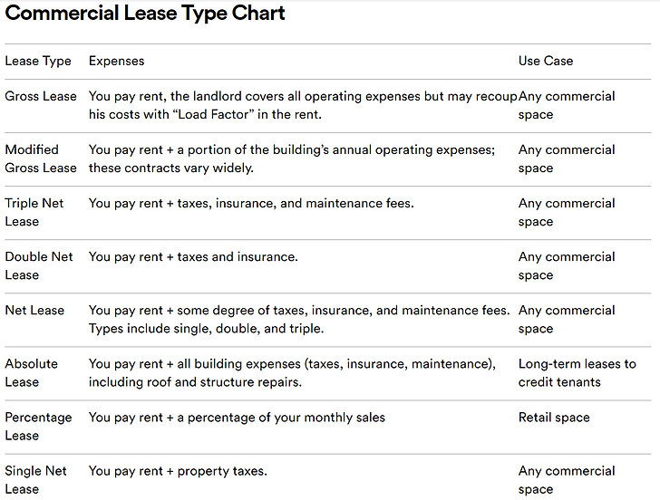Commercial Lease Chart.PNG
