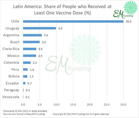 Chart of the Day – Chile Tightens Restrictions despite Rapid Vaccination Rollout