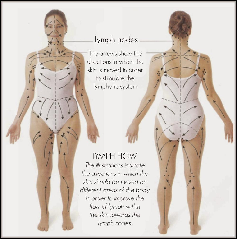dry skin brushing pattern