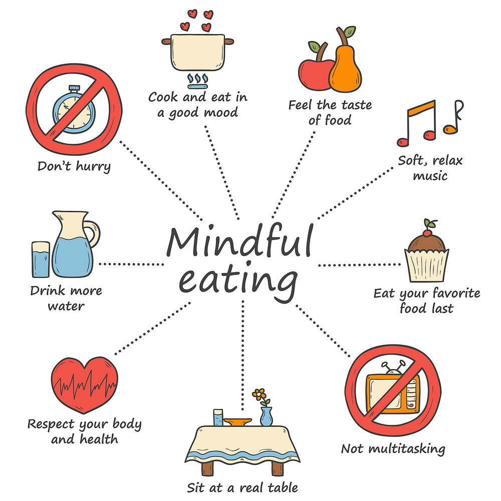 MINDFUL EATING - how to eat healthy and boost immunity for Coronavirus