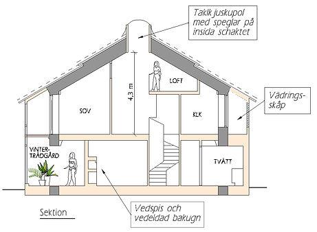 Sektion exempel 3 stenhus