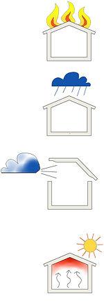 Pictogram vertikalt, brand regn vind sol