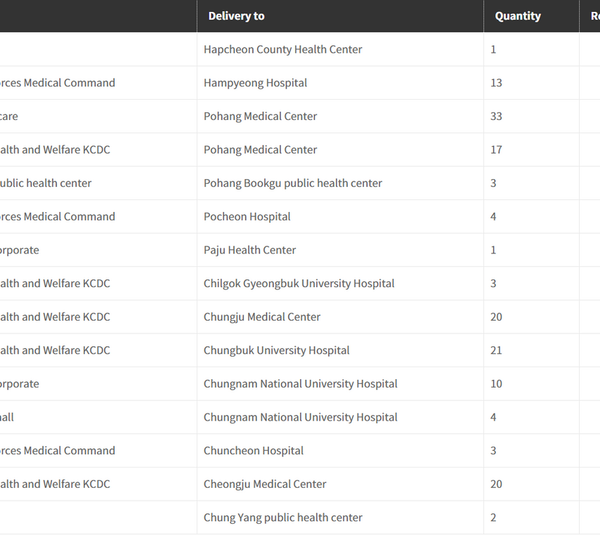 List of Deliveries and Installation