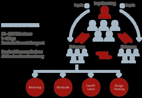 Grafik: Interaktives Forum
