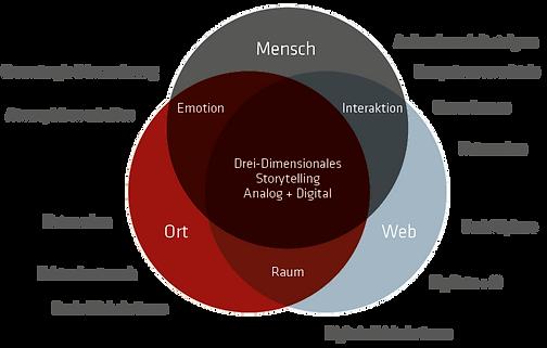 Grafik: Mensch – Ort – Web