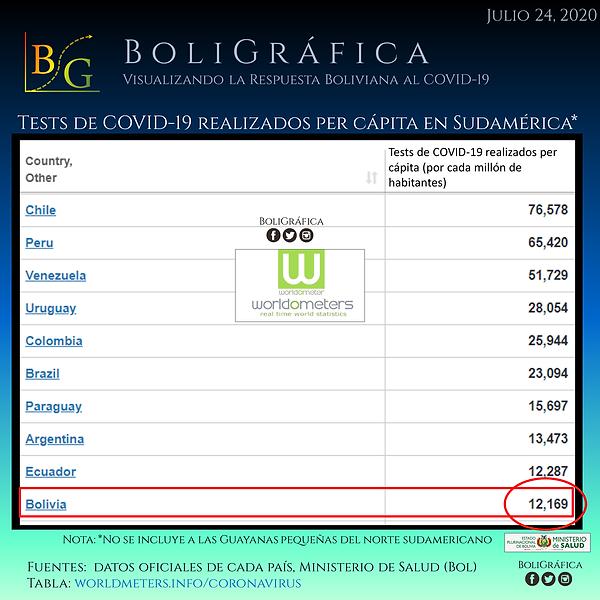 tests per capita uuu.png