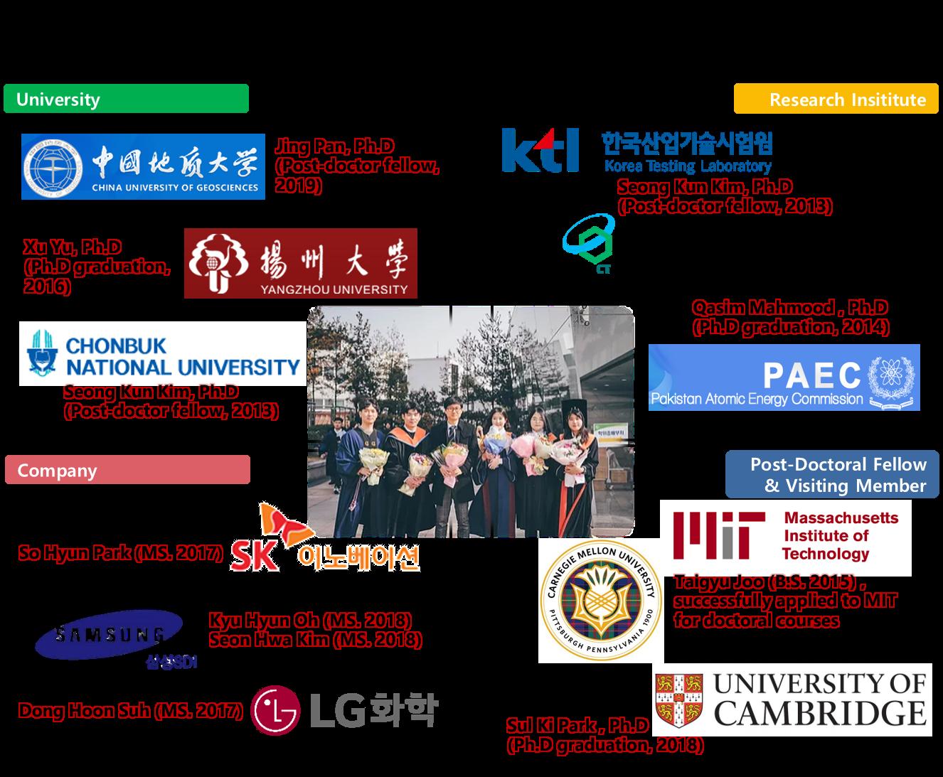ESEM Alumni