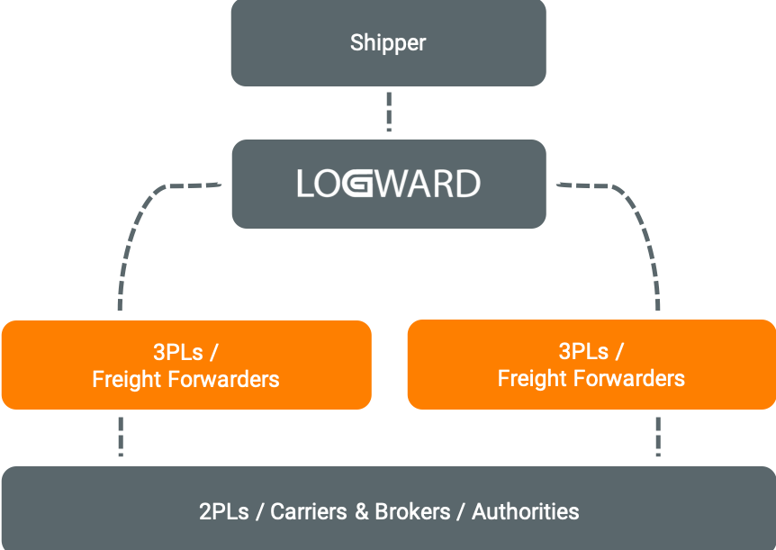 Logward logistics model