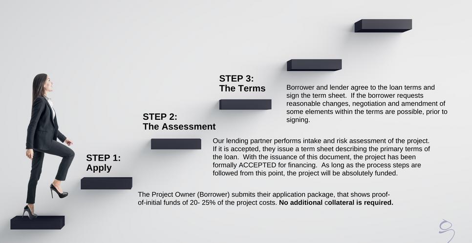 Steps 1 - 3