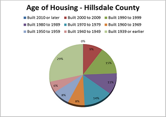 Age of Housing Hillsdale County