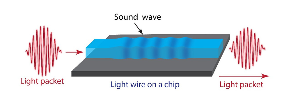 Basic principle: light enters the microchip and is stored briefly as an acoustic wave before propogation as light. @ University of Sydney