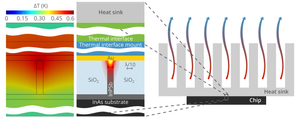 Temperature distribution in an active plasmonic waveguide on an optoelectronic chip with a cooling system.