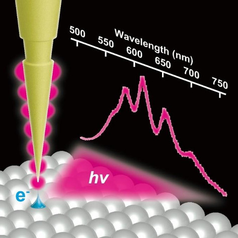 Manipulating nanoscale light in nanocavity of scanning tunneling microscope junctions