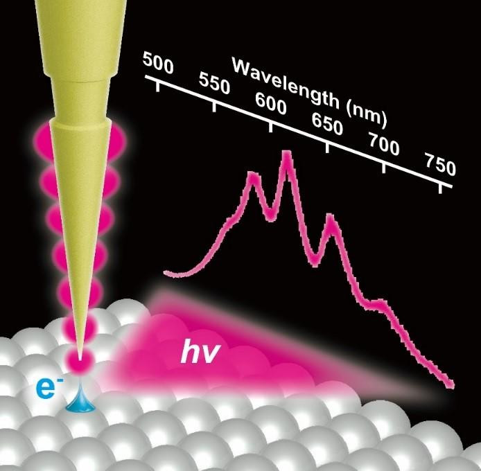 Nanolight (localized surface plasmon) is excited in the STM junction by tunneling electrons (e-). The emitted light (hv) shows a modulated spectrum resulting from a Fabry-Pérot interference of the propagating surface plasmon polariton on the shaft.  @ Takashi Kumagai