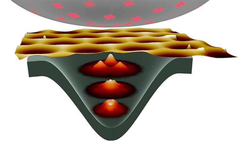 The charged tip of a scanning tunneling microscope and an additional magnetic field lead to localized stable electron states in graphene.