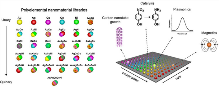 A combinatorial library of polyelemental nanoparticles was developed using Dip-Pen Nanolithography. This novel nanoparticle library opens up a new field of nanocombinatorics for rapid screening of nanomaterials for a multitude of properties. @ Peng-Cheng Chen/James Hedrick